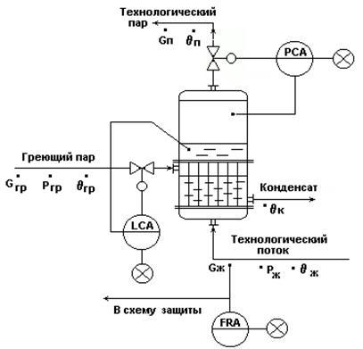 Типовая схема автоматизации